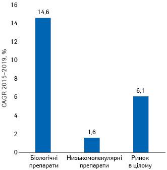 Середньорічні темпи приросту витрат налікарські засоби вСША за2015–2019рр.*