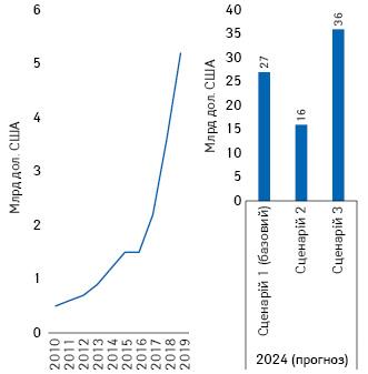 Обсяг витрат набіосиміляри вСША протягом 2010–2019рр. та прогноз на2024р.