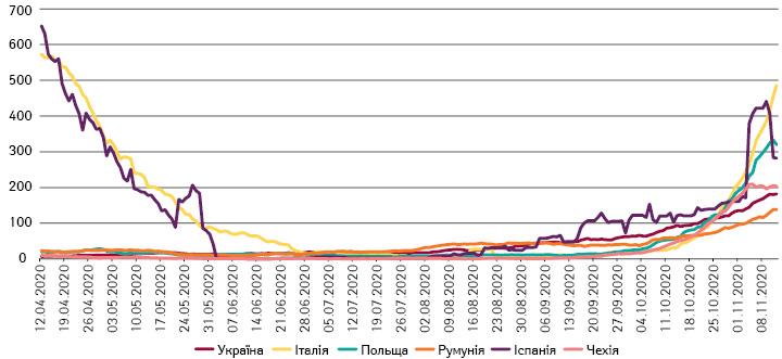 Усереднена денна кількість випадків смерті (з12.04.2020по12.11.2020 р.)