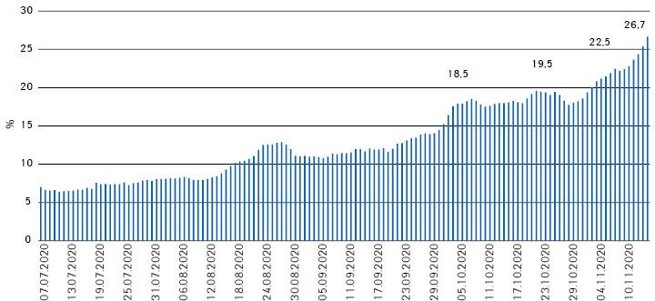 Згладжені значення частки (%) підтверджених випадків (7липня– 15листопада)