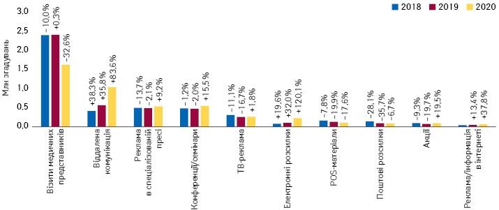 Динаміка згадувань фахівців охорони здоров'я прорізні види промоції лікарських засобів запідсумками січня–вересня 2018–2020рр. із зазначенням темпів приросту/спаду порівняно заналогічним періодом попереднього року