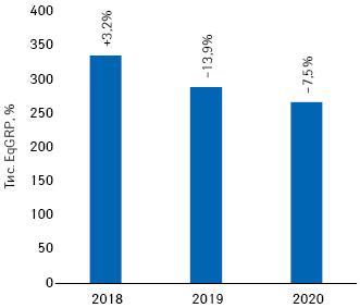 Динаміка показника EqGRP запідсумками січня–вересня 2018–2020рр. із зазначенням темпів приросту/спаду порівняно заналогічним періодом попереднього року*