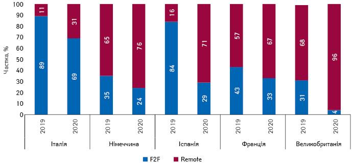Зміна структури F2F та Remote комунікації у країнах EU5 у вересні 2020 р. порівняно з аналогічним періодом попереднього року