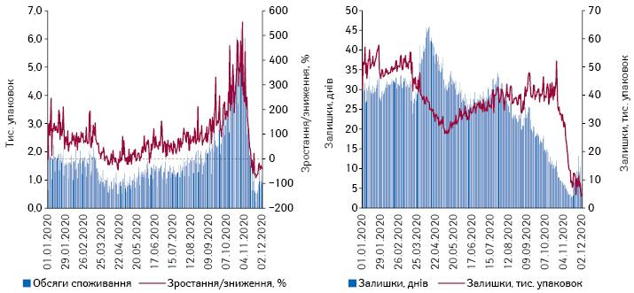 Поденна динаміка обсягів продажу препаратів еноксапарину внатуральному вираженні за період з 01.01.2020 до 02.12.2020 р.*, а також обсяги залишків ваптеках та кількість днів, наякі вистачить залишків