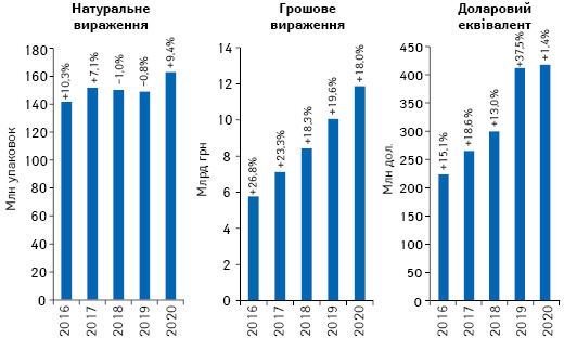 Обсяги роздрібної реалізації товарів «аптечного кошика» вгрошовому і натуральному вираженні, а також у доларовому еквіваленті за підсумками листопада 2016–2020 рр. із зазначенням темпів приросту/спаду порівняно з аналогічним періодом попереднього року