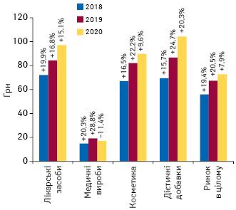 Динаміка середньозваженої вартості 1 упаковки різних категорій товарів «аптечного кошика» за підсумками листопада 2018–2020 рр. із зазначенням темпів приросту/спаду порівняно з аналогічним періодом попереднього року