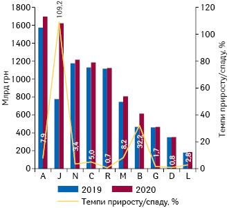 Динаміка аптечного продажу лікарських засобів у розрізі топ-10 груп АТС-класифікації 1-го рівня вгрошовому вираженні за підсумками листопада 2019–2020 рр. із зазначенням темпів приросту їх реалізації порівняно з аналогічним періодом попереднього року