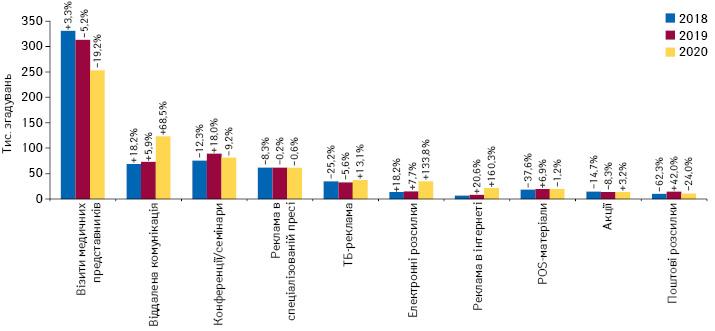 Кількість згадувань фахівців охорони здоров'я про різні види промоції**** товарів «аптечного кошика» за підсумками листопада 2018–2020 рр. із зазначенням темпів приросту/спаду порівняно з аналогічним періодом попереднього року