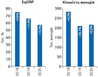 Динаміка кількості виходів рекламних роликів товарів «аптечного кошика» і рівня контакту з аудиторією EqGRP за підсумками листопада 2018–2020рр. із зазначенням темпів приросту/спаду порівняно з аналогічним періодом попереднього року