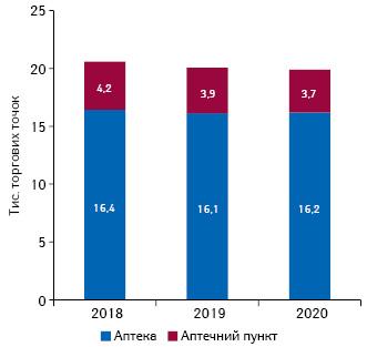 Кількість торгових точок урозрізі типу аптечного підприємства станом накінець листопада 2018–2020рр.