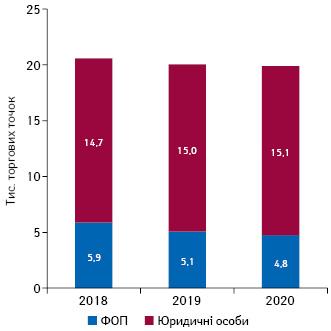Кількість торгових точок урозрізі форм власності станом накінець листопада 2018–2020рр.