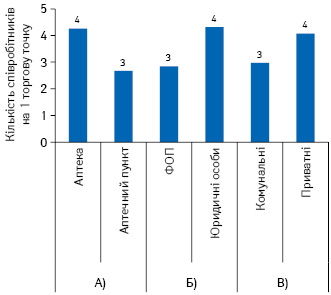Забезпеченість торгових точок кадрами врозрізі типу аптечного підприємства (А), форми власності (Б), комунальних і приватних підприємств (В) станом накінець листопада 2020р.