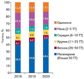 Питома вага торгових точок урозрізі розмірів аптечної мережі станом накінецьлистопада 2018–2020рр.