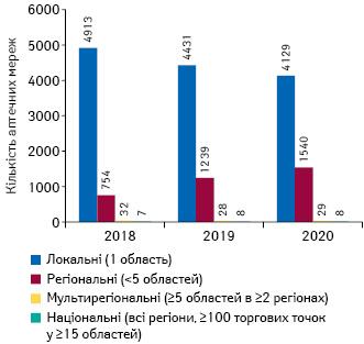 Кількість торгових точок урозрізі розмірів аптечної мережі станом накінецьлистопада 2018–2020рр.