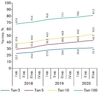 Динаміка зміни частки топ-3, топ-5, топ-10 та топ-100 аптечних мереж заобсягами товарообігу зI кв.2018 поIII кв. 2020р.