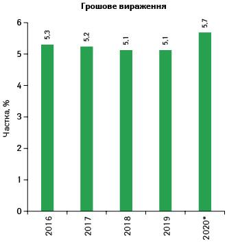 Питома вага індійських виробників (завласником ліцензії) взагальному обсязі ринку лікарських засобів України заперіод 2016-2020 р.* угрошовому вираженні