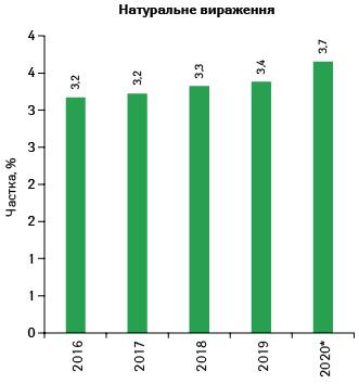 Питома вага індійських виробників (завласником ліцензії) взагальному обсязі ринку лікарських засобів України заперіод 2016-2020 р.* унатуральному вираженні