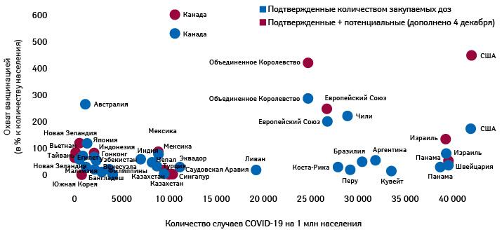 Охват вакцинацией (в% кколичеству населения) иколичество подтвержденных случаев COVID-19 врасчете на1млн населения разных стран