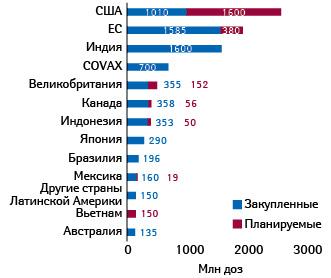 Количество доз вакцин-кандидатов, закупленных ипланируемых кзакупке разными странами (показаны только те изних, которые приобретают более 100млн доз) (последнее обновление— 30ноября)