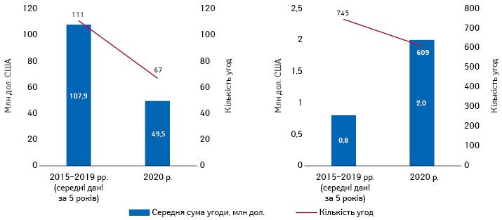 Вплив COVID-19наджерела фармацевтичних інновацій: середня кількість та середня вартість орієнтованих наінновації фармацевтичних угод із розкритою вартістю влютому–липні 2020р. порівняно заналогічним періодом 2015–2019рр. (ліворуч— злиття та поглинання, праворуч— всі угоди, крім злиттів та поглинань).