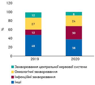 Вплив COVID-19наджерела фармацевтичних інновацій: кількість угод затерапевтичним напрямком улютому–липні 2020р. порівняно заналогічним періодом 2015–2019рр.
