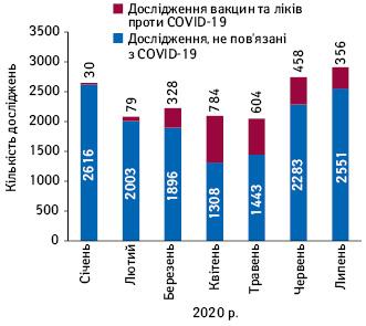 Загальна кількість нових досліджень відповідно до даних ClinicalTrials.gov, пов'язаних та непов'язаних із вакцинами та препаратами проти COVID-19, усічні–липні 2020р.