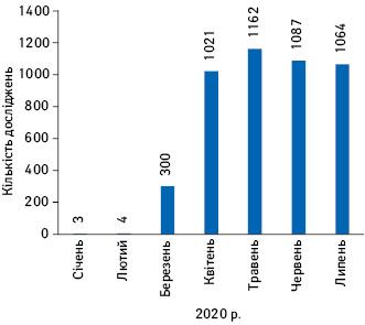Кількість призупинених досліджень відповідно до даних ClinicalTrials.gov усічні–липні 2020р.
