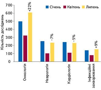 Кількість нових досліджень у4 найбільших терапевтичних напрямках (закількістю досліджень) усічні, квітні та липні 2020р.