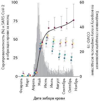 Оценки распространенности антител SARS-CoV-2 вМанаусе срядом корректировок; красные точки— совокупная инфицированность населения; серые столбцы— стандартизованная дневная смертность сиспользованием подтвержденных случаев смерти вследствиеCOVID-19 изSIVEP-Gripe (