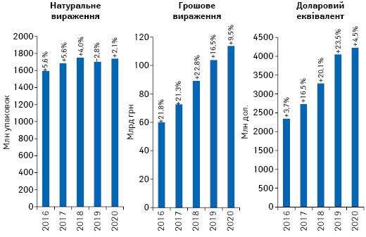 Обсяги роздрібної реалізації товарів «аптечного кошика» у грошовому і натуральному вираженні, а також у доларовому еквіваленті за підсумками 2016–2020* рр. із зазначенням темпів приросту/спаду порівняно з аналогічним періодом попереднього року
