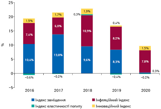 Індикатори зміни обсягів аптечного продажу товарів «аптечного кошика» вгрошовому вираженні за підсумками 2016–2020* рр. порівняно з аналогічним періодом попереднього року