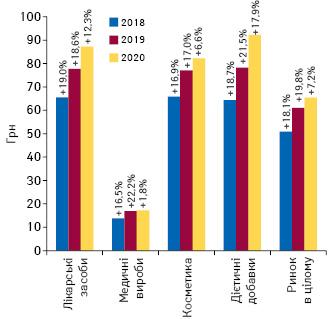 Динаміка середньозваженої вартості 1 упаковки різних категорій товарів «аптечного кошика» за підсумками 2018–2020 рр. із зазначенням темпів приросту/спаду порівняно з аналогічним періодом попереднього року