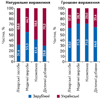 Структура аптечного продажу товарів «аптечного кошика» українського і зарубіжного виробництва (за місцем виробництва) вгрошовому і натуральному вираженні за підсумками 2020* р. у розрізі категорій товарів