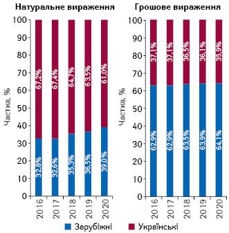 Структура аптечного продажу товарів «аптечного кошика» українського і зарубіжного виробництва (за місцем виробництва) вгрошовому і натуральному вираженні за підсумками 2016–2020* рр.