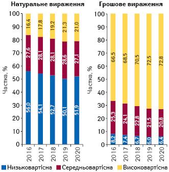 Структура аптечного продажу товарів «аптечного кошика» у розрізі цінових ніш** у грошовому і натуральному вираженні за підсумками 2016–2020* рр.