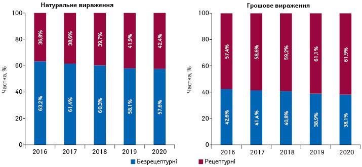 Структура аптечного продажу рецептурних та безрецептурних лікарських засобів у грошовому і натуральному вираженні за підсумками 2016–2020* рр.