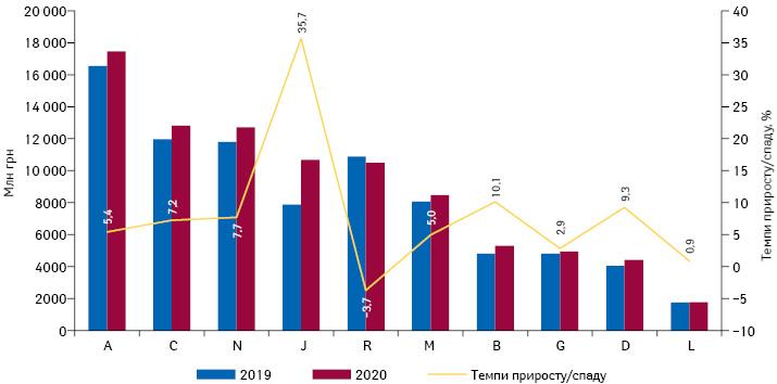 Динаміка аптечного продажу лікарських засобів у розрізі топ-10 груп АТС-класифікації 1-го рівня вгрошовому вираженні за підсумками 2019–2020* рр. із зазначенням темпів приросту їх реалізації порівняно з аналогічним періодом попереднього року
