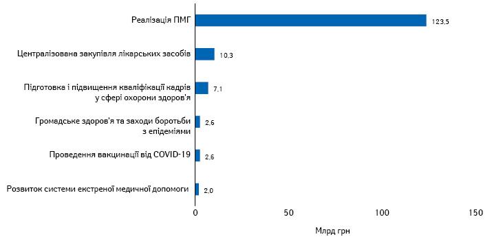 Найбільші статті витрат Міністерства охорони здоровя України, передбачені Держбюджетом на2021 р.