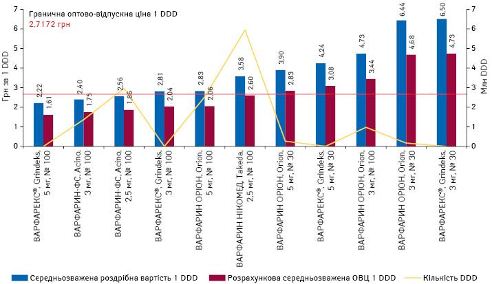 Середньозважена роздрібна вартість та розрахункова ОВЦ 1 DDD (у грудні* 2020 р.) препаратів варфарину, а також обсяги їх споживання вDDD за підсумками 2020 р.