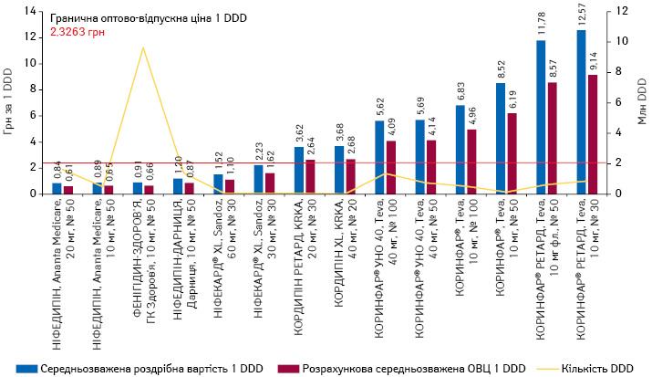 Середньозважена роздрібна вартість та розрахункова ОВЦ 1 DDD (у грудні* 2020 р.) препаратів ніфедипіну, а також обсяги їх споживання вDDD за підсумками 2020 р.