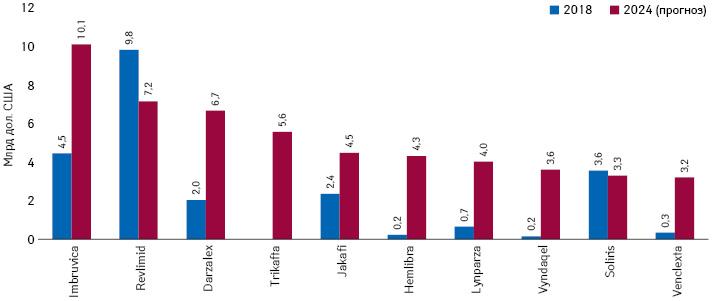 Прогноз щодо топ-10брендів орфанних препаратів заобсягом глобального продажу запідсумками 2024р. із зазначенням данних за2018р.*