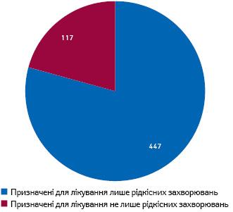 Кількість препаратів, що отримали допуск наринок США встатусі орфанного з1983р. до2019р.**