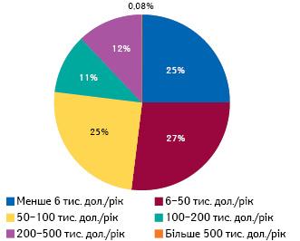 Розподіл пацієнтів, які отримували лікування орфанними препаратами вСША у2019р. (1,8млн) нагрупи залежно від річного обсягу витрат на1особу**