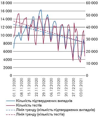 Кількість тестів (права вісь) та підтверджених випадків (ліва вісь) вУкраїні