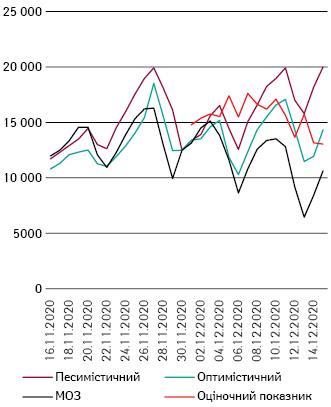 Сценарні прогнози, дані МОЗ та оціночні дані
