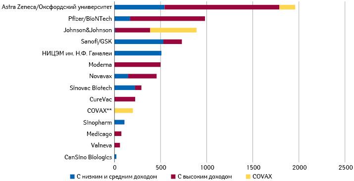 Количество заказанных доз, приходящихся нагруппы стран сразным уровнем дохода, поданным DGHIC (последнее обновление 9января 2021 г.)