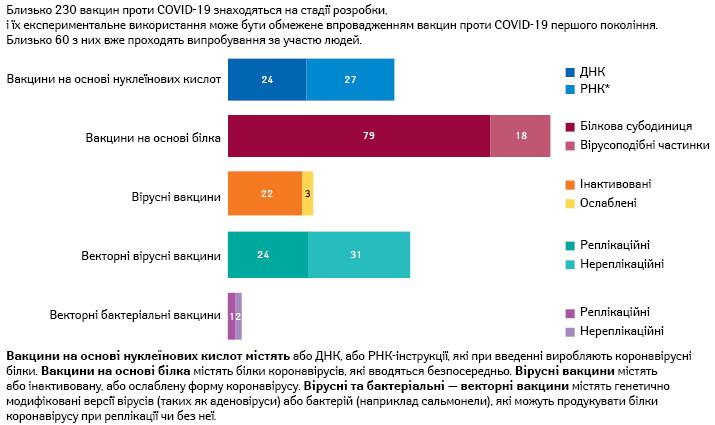 Вакцини проти COVID-19 нового покоління, що знаходяться настадії розробки