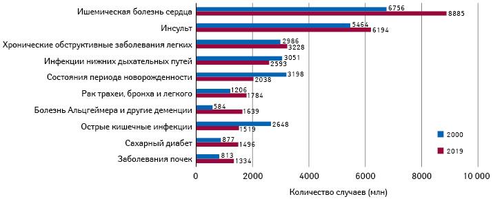 Топ-10причин смерти вмире в2019г. исоответствующие показатели 2000 г.