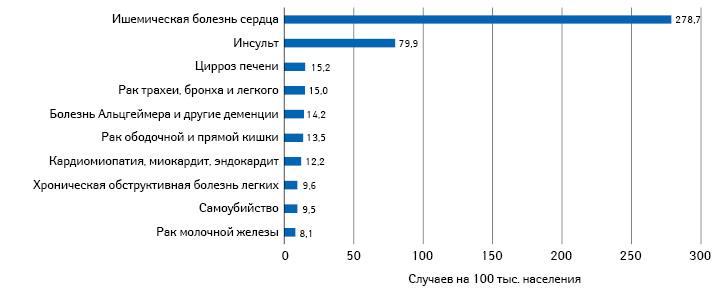 Топ-10причин смерти вУкраине в2019г. (приобщей смертности 594,3 на100 тыс.)
