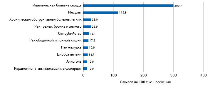 Топ-10причин смерти вУкраине в2000г. (приобщей смертности 749,1 на100 тыс.)